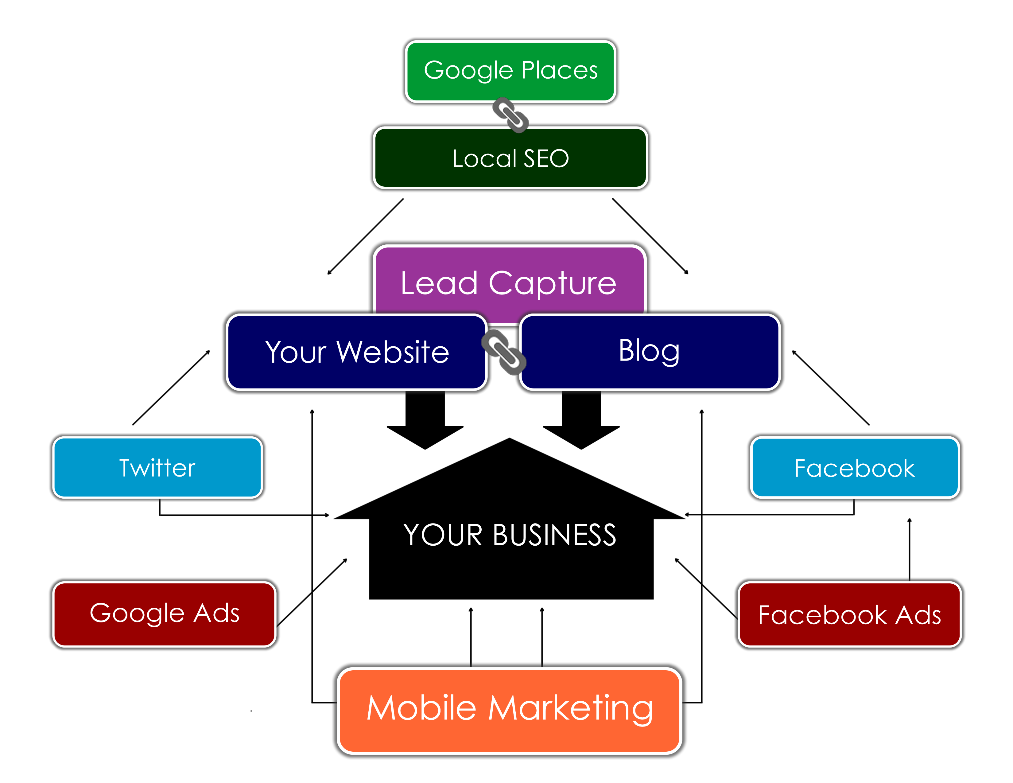 Online Business Infographic